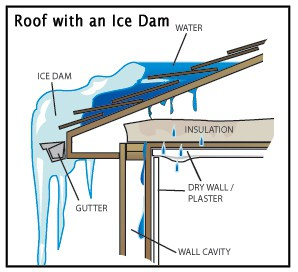 Ice Dams in Winter