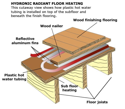 Hot Enough For You Home Partners: warm toes radiant heat