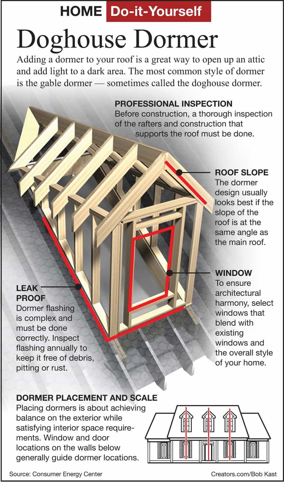 Raising the Roof – Dormers | Home Partners